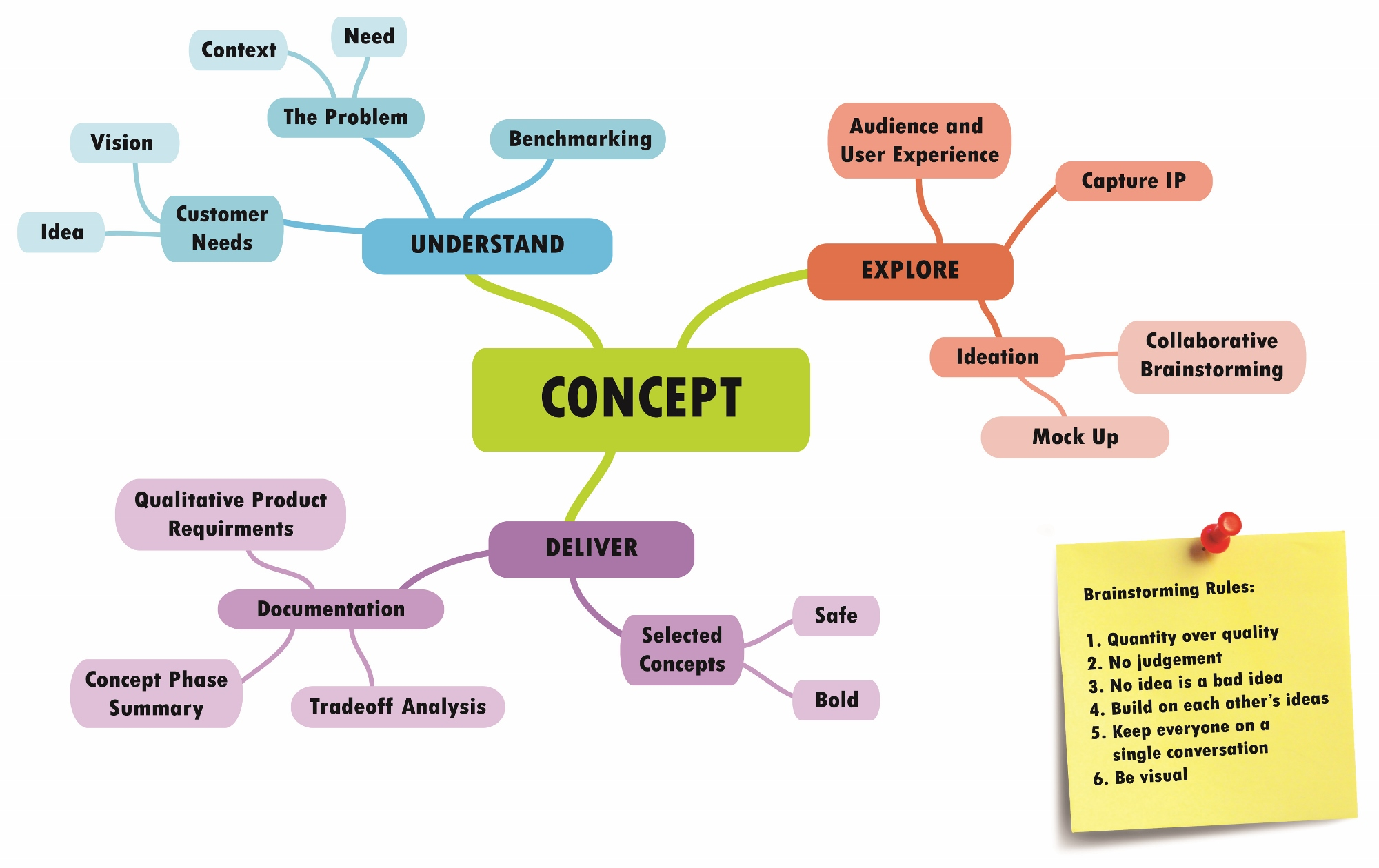 Product Concept Map.Process D2m Design To Matter